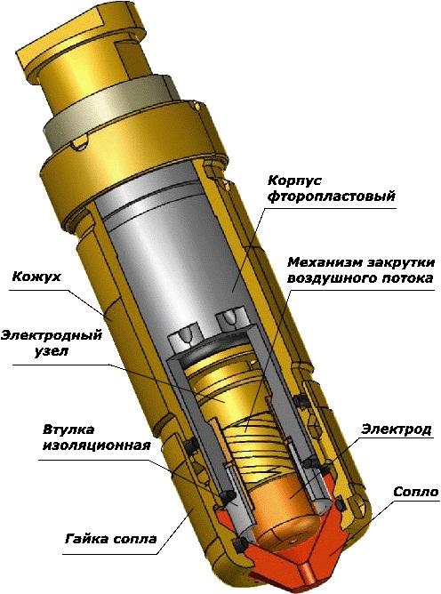 Конструкция плазмотрона -