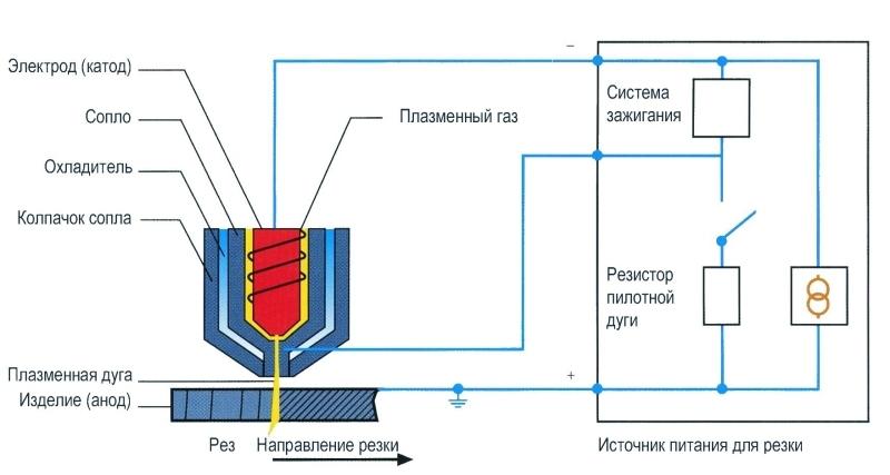 Плазменный резак своими руками из сварочного трансформатора